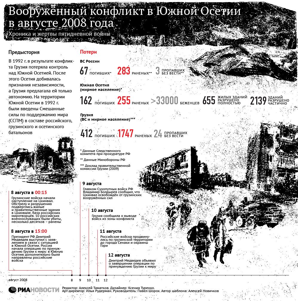 Хроника конфликта в Южной Осетии в августе 2008 года