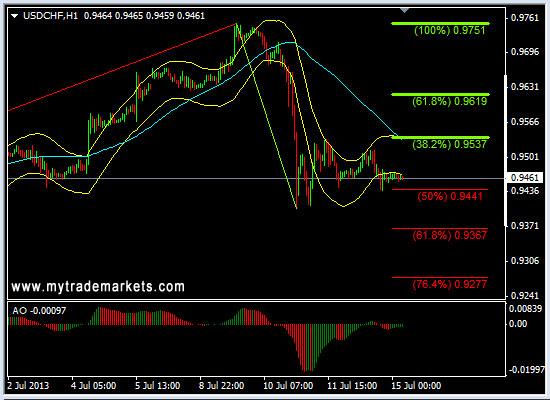 Технический анализ от MyTrade Markets - Страница 2 Dk8PA