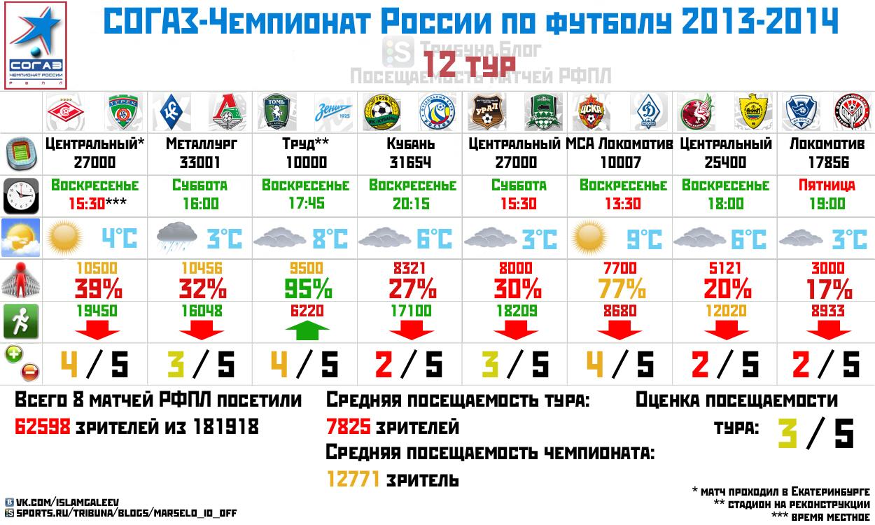 Посещаемость 12 тура чемпионата России по футболу