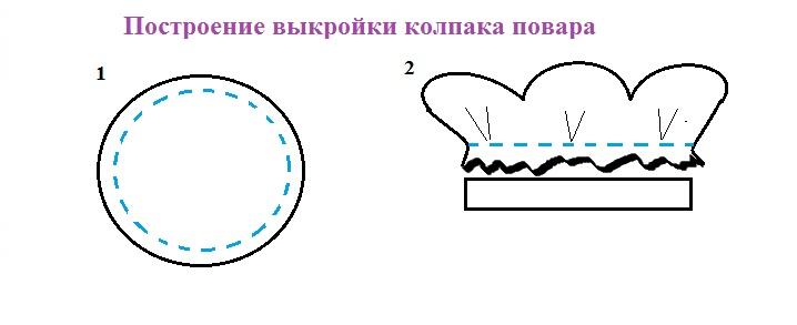 как сшить колпак повара