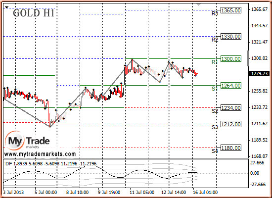 Ежедневная аналитика рынка Форекс и акций от компании MyTradeMarkets - Страница 9 ZPAm5