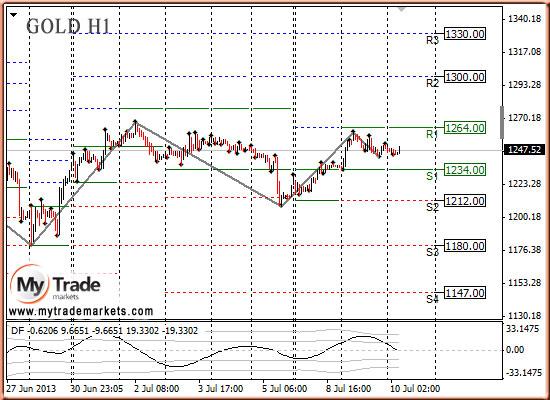 Ежедневная аналитика рынка Форекс и акций от компании MyTradeMarkets - Страница 9 A8kzQ