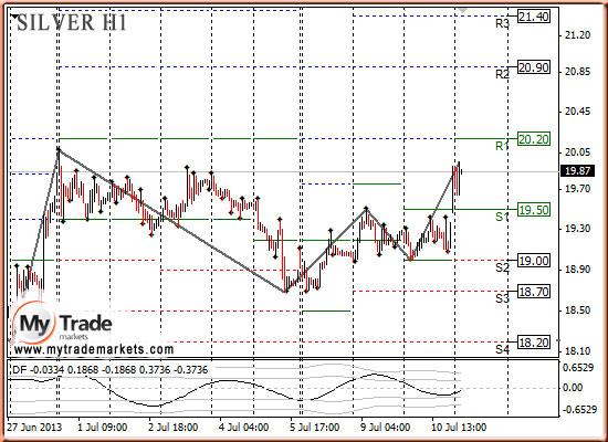 Ежедневная аналитика рынка Форекс и акций от компании MyTradeMarkets - Страница 9 GyC8z