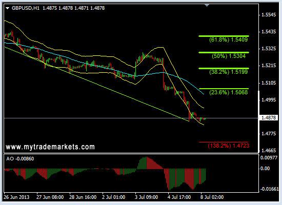 Технический анализ от MyTrade Markets - Страница 2 K4732