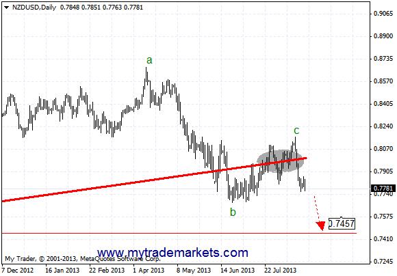 Технический анализ от MyTrade Markets - Страница 3 LRzap