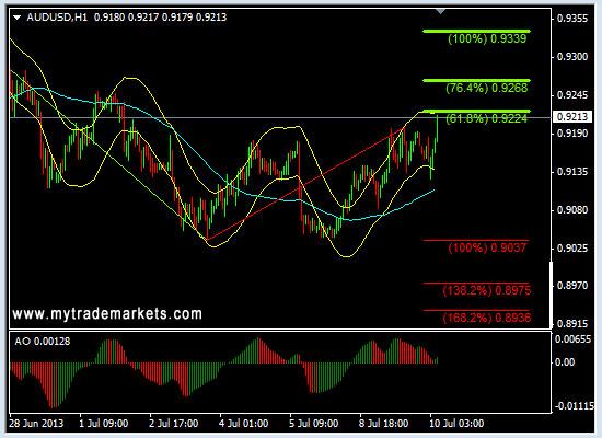 Ежедневная аналитика рынка Форекс и акций от компании MyTradeMarkets - Страница 9 OUYGx