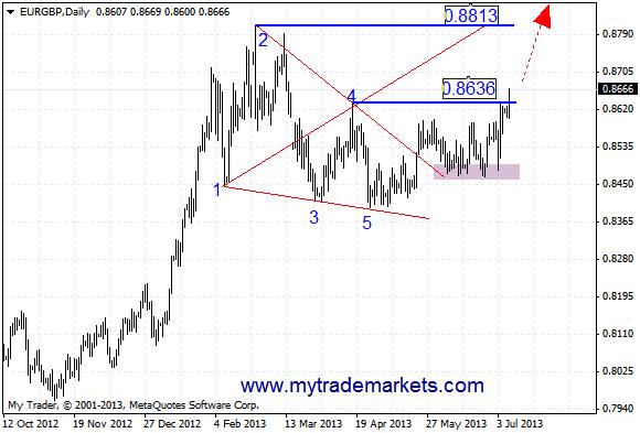 Технический анализ от MyTrade Markets - Страница 2 Rx5jK
