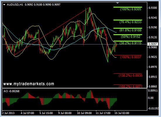 Технический анализ от MyTrade Markets - Страница 2 S1fT9