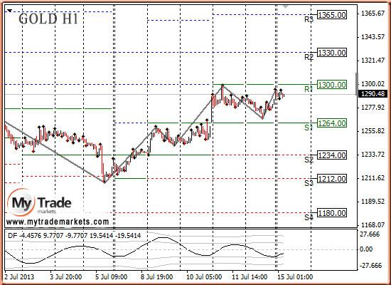 Ежедневная аналитика рынка Форекс и акций от компании MyTradeMarkets - Страница 9 U9Dbm