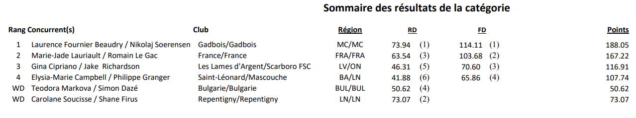 Национальные турниры сезона 2018-2019 V2Kmd